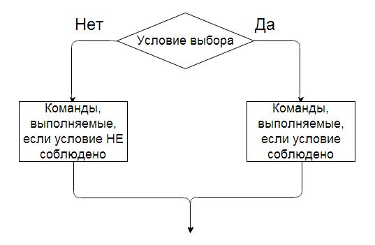 Блок схема ветвлением