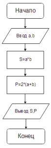 Решение задачи №1. Блок-схема