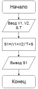 Решение задачи №2.Блок-схема