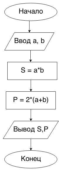 Задачи на паскале с решениями физических задач задачи по финансовой математике решение примеры