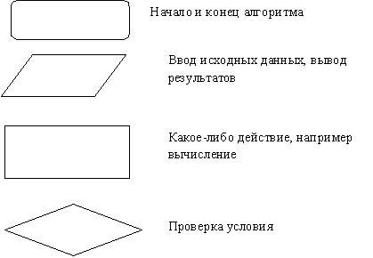 Некоторые виды блоков