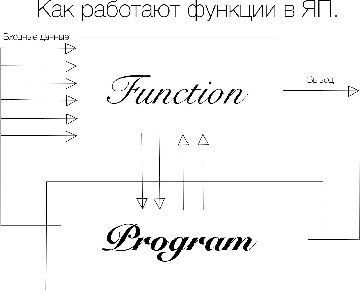 блок-схема while цикл