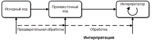 Protsess interpretatsii 510x141