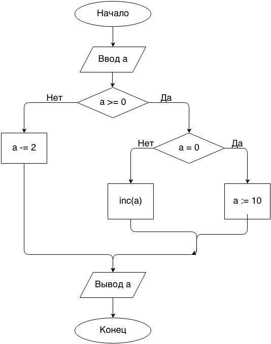 Блок схемы паскаль inc