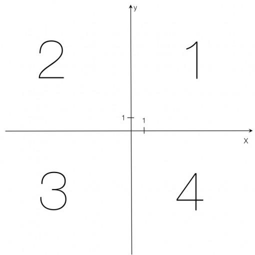 quadrant 510x510