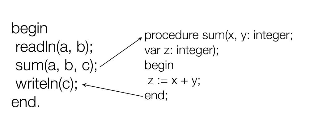 Процедуры и функции